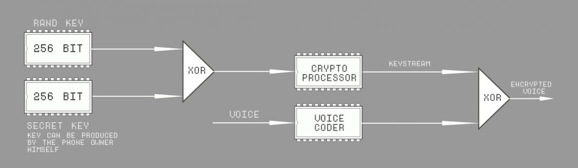 Криптотелефон-защита-от-прослушки-мобильного